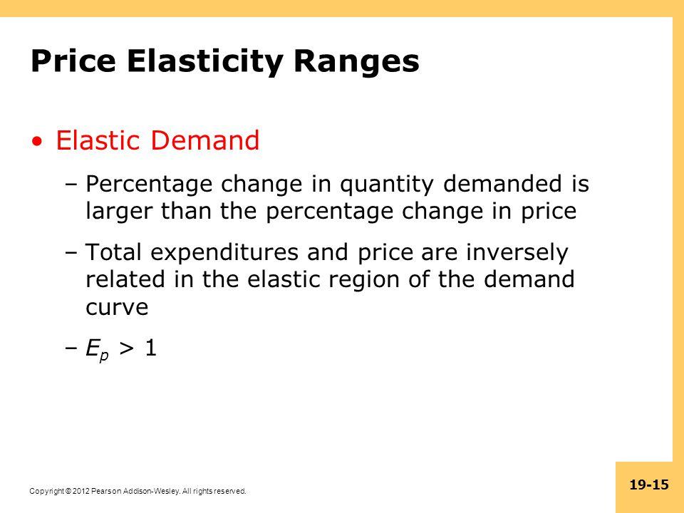 Price Elasticity Ranges