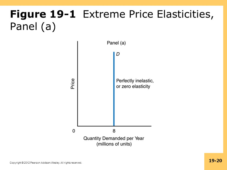 Figure 19-1 Extreme Price Elasticities, Panel (a)