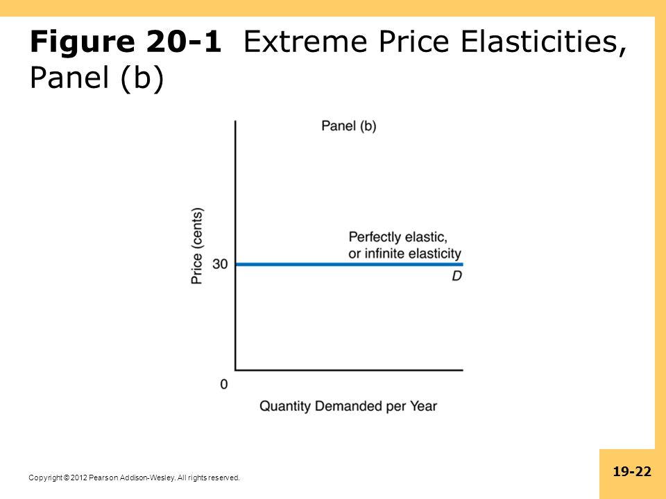 Figure 20-1 Extreme Price Elasticities, Panel (b)