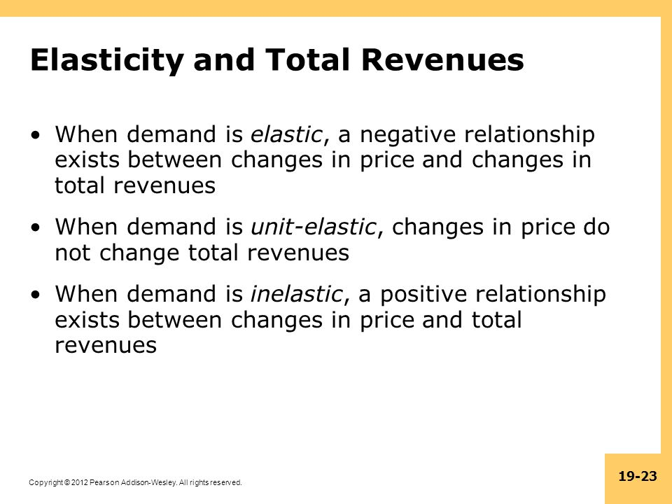 Elasticity and Total Revenues