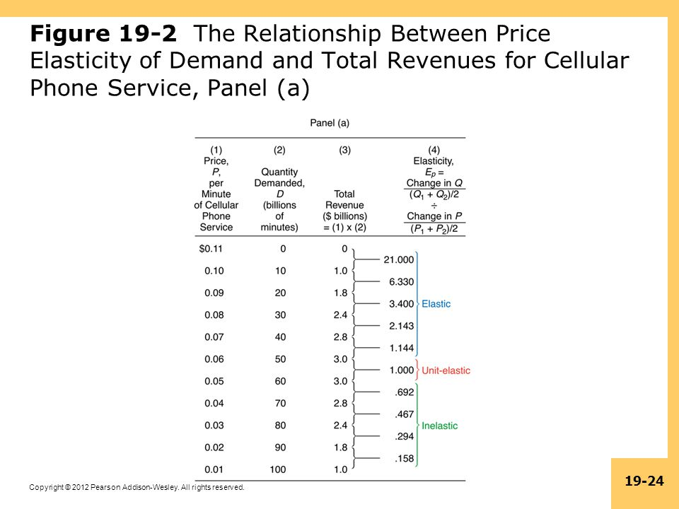 Figure 19-2 The Relationship Between Price Elasticity of Demand and Total Revenues for Cellular Phone Service, Panel (a)