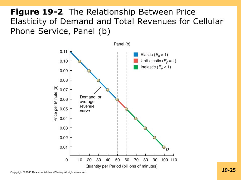 Figure 19-2 The Relationship Between Price Elasticity of Demand and Total Revenues for Cellular Phone Service, Panel (b)