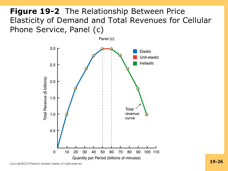 Figure 19-2 The Relationship Between Price Elasticity of Demand and Total Revenues for Cellular Phone Service, Panel (c)