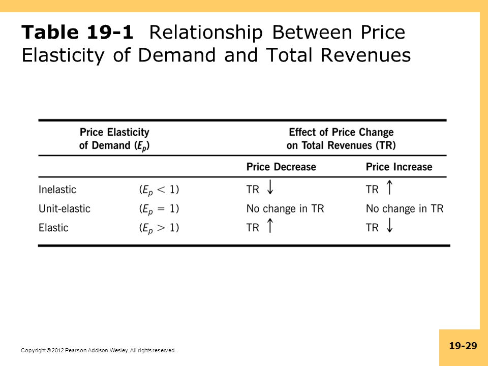 Table 19-1 Relationship Between Price Elasticity of Demand and Total Revenues