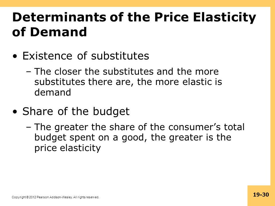 Determinants of the Price Elasticity of Demand