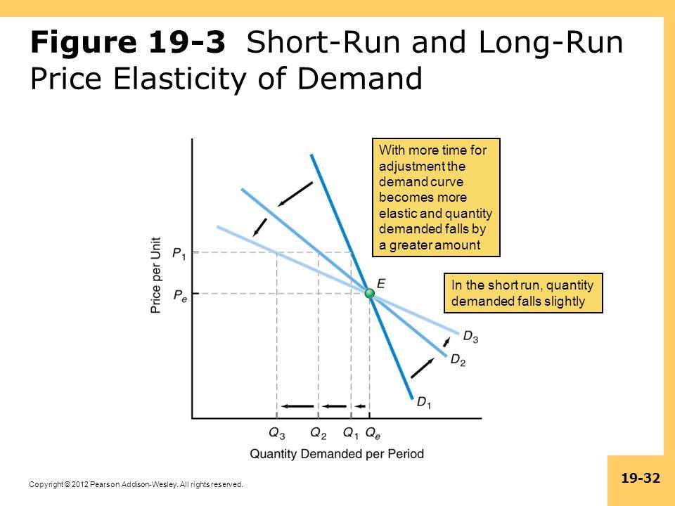 Figure 19-3 Short-Run and Long-Run Price Elasticity of Demand