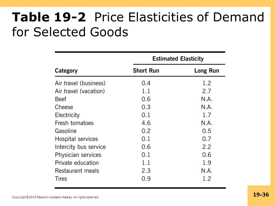 Table 19-2 Price Elasticities of Demand for Selected Goods