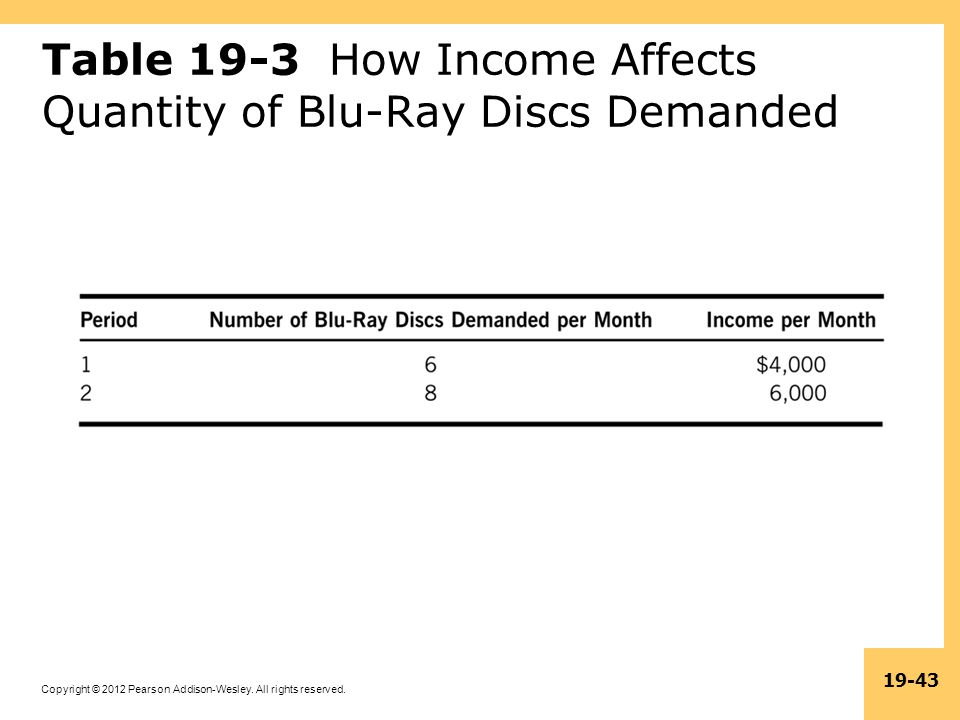 Table 19-3 How Income Affects Quantity of Blu-Ray Discs Demanded