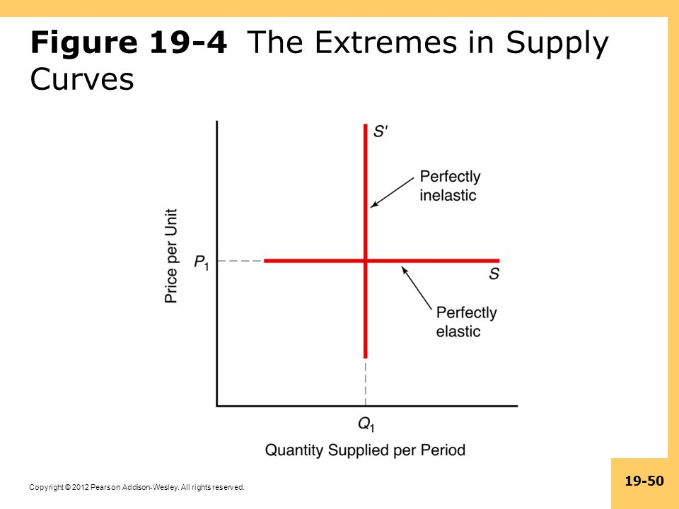 Figure 19-4 The Extremes in Supply Curves