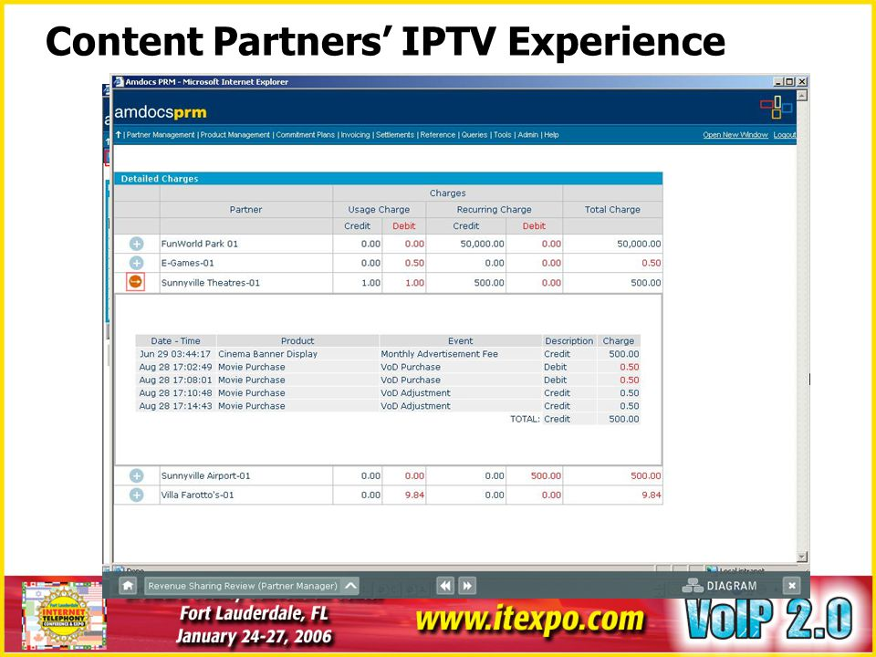Content Partners' IPTV Experience