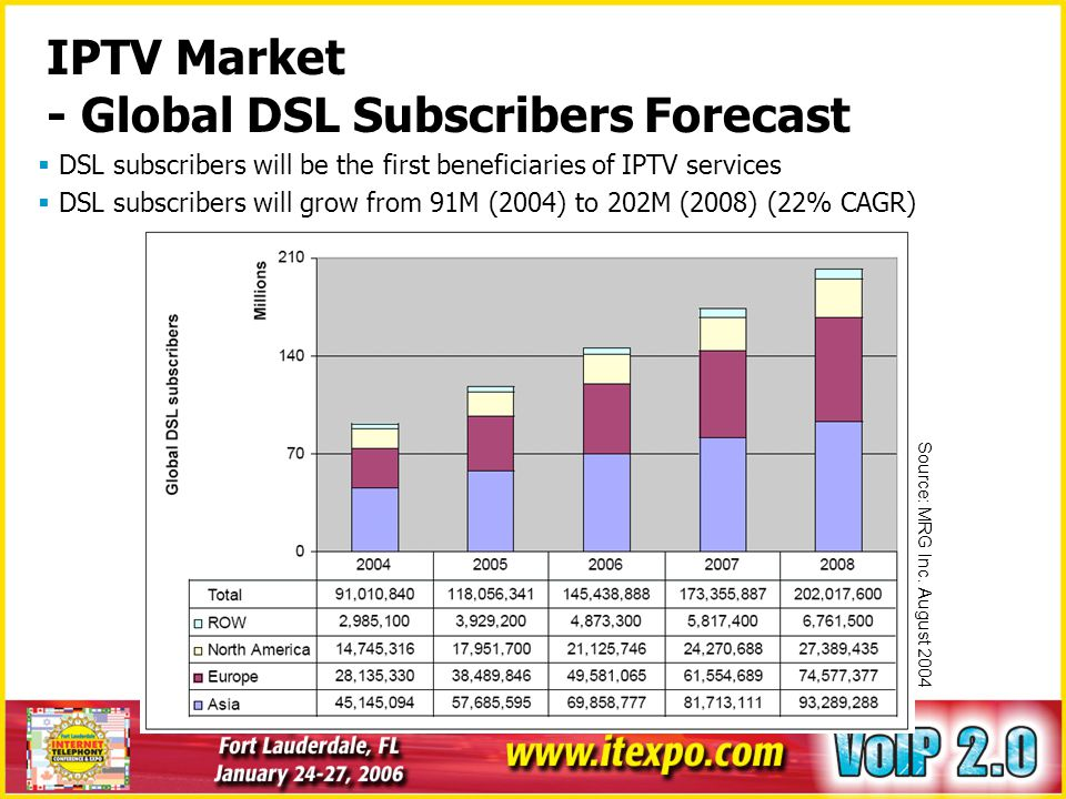 IPTV Market - Global DSL Subscribers Forecast