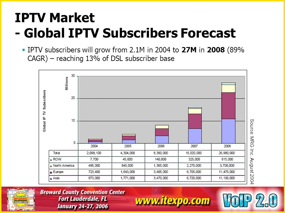IPTV Market - Global IPTV Subscribers Forecast