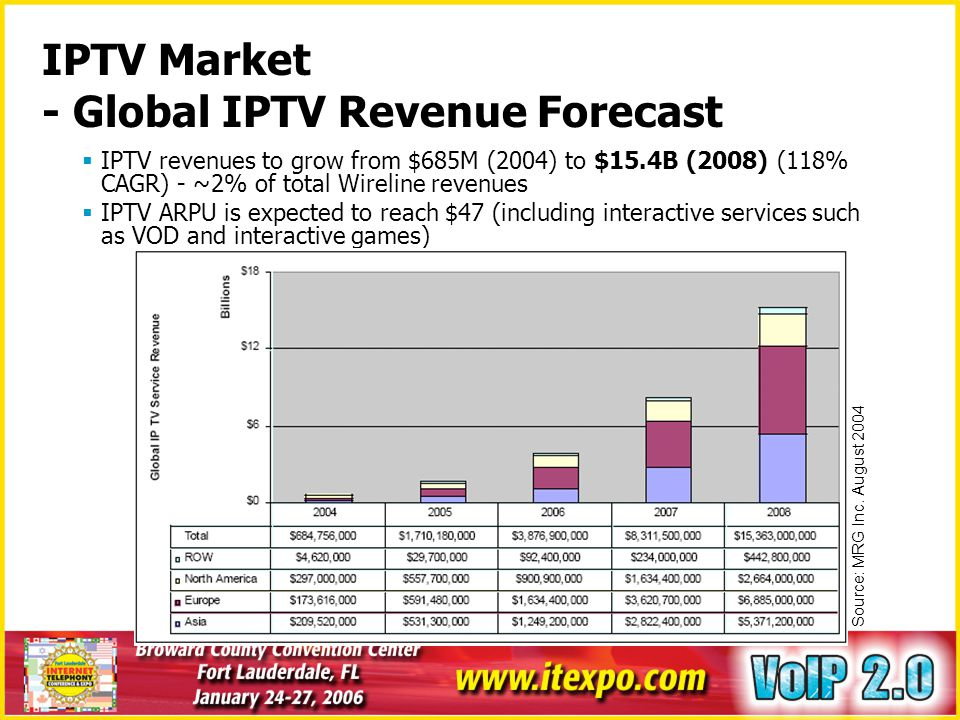 IPTV Market - Global IPTV Revenue Forecast
