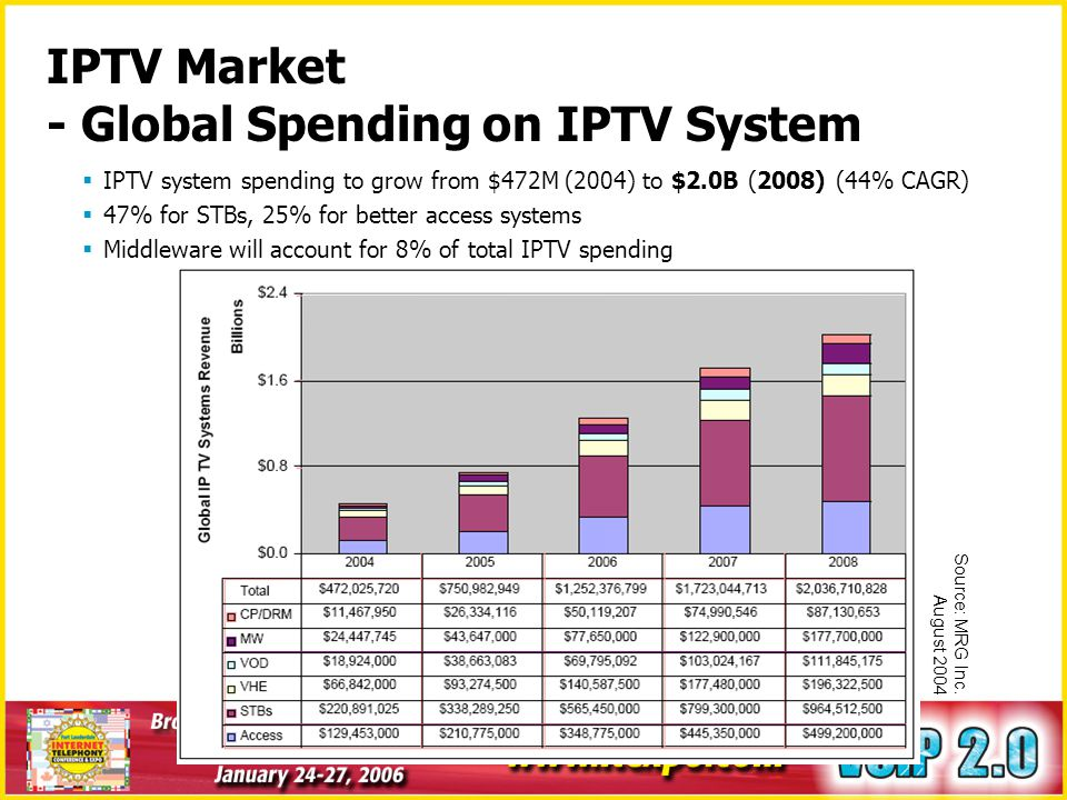 IPTV Market - Global Spending on IPTV System
