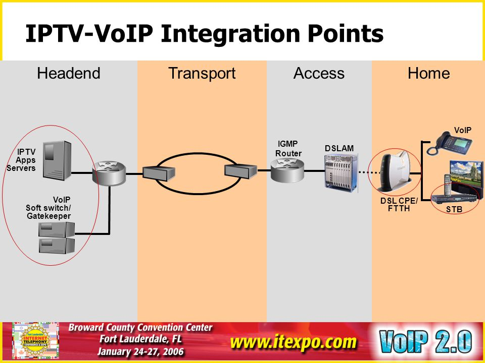 IPTV-VoIP Integration Points