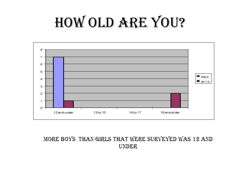 More boys than girls that were surveyed was 12 and under