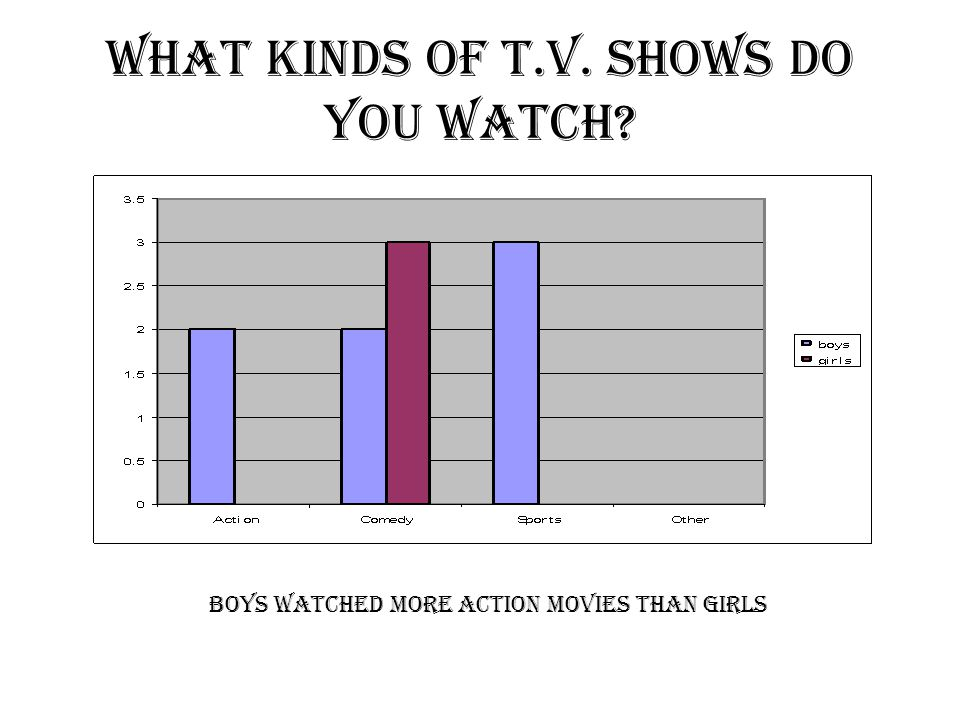 What kinds of T.V. shows do you watch