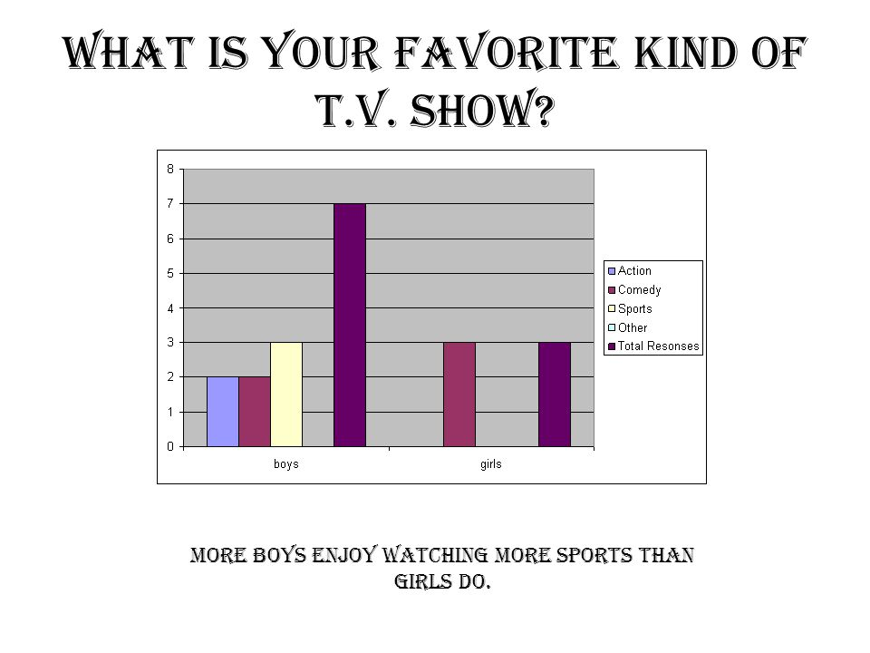 What is your favorite kind of T.V. show