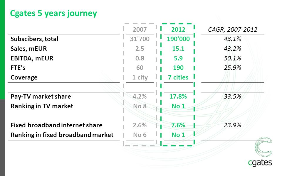 Cgates 5 years journey 2007 2012 CAGR, 2007-2012 Subscibers, total