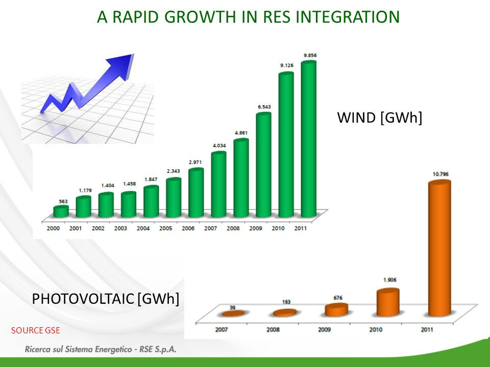 A RAPID GROWTH IN RES INTEGRATION