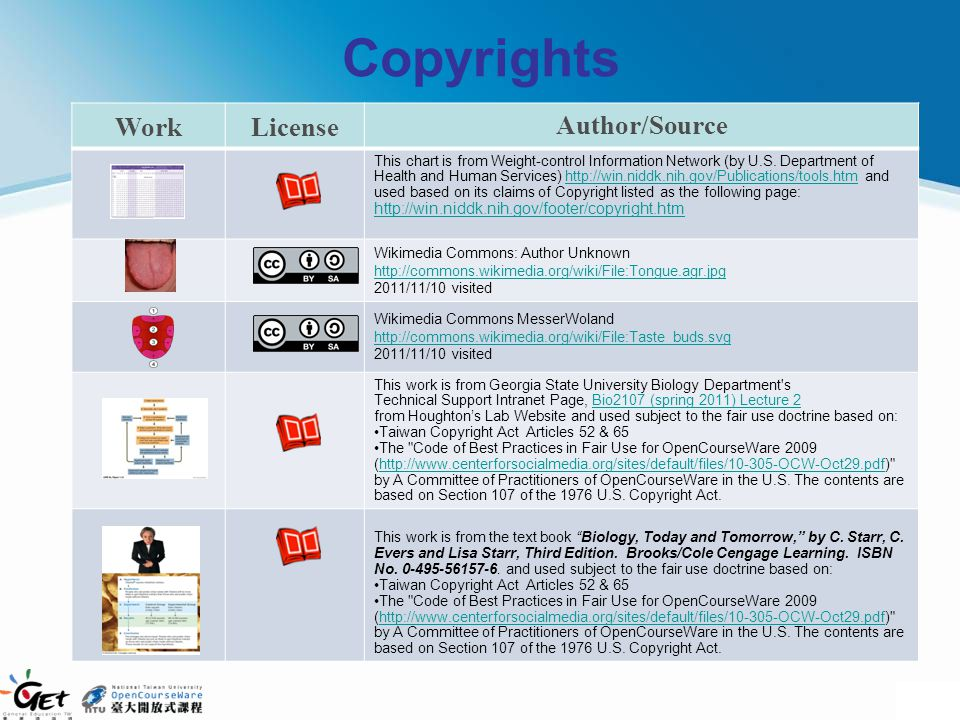 Copyrights Work License Author/Source