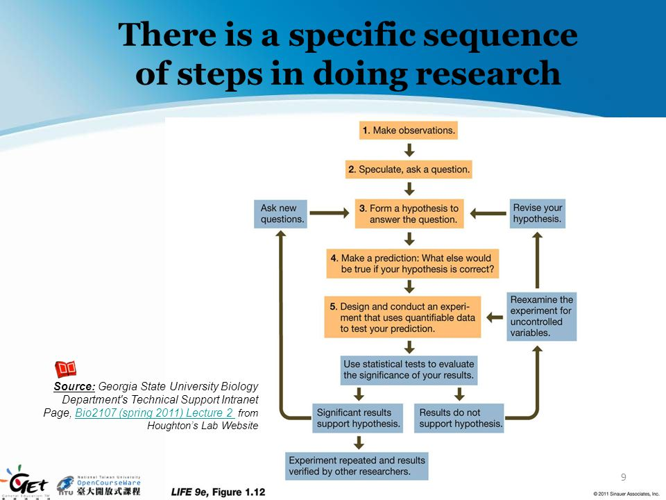 There is a specific sequence of steps in doing research