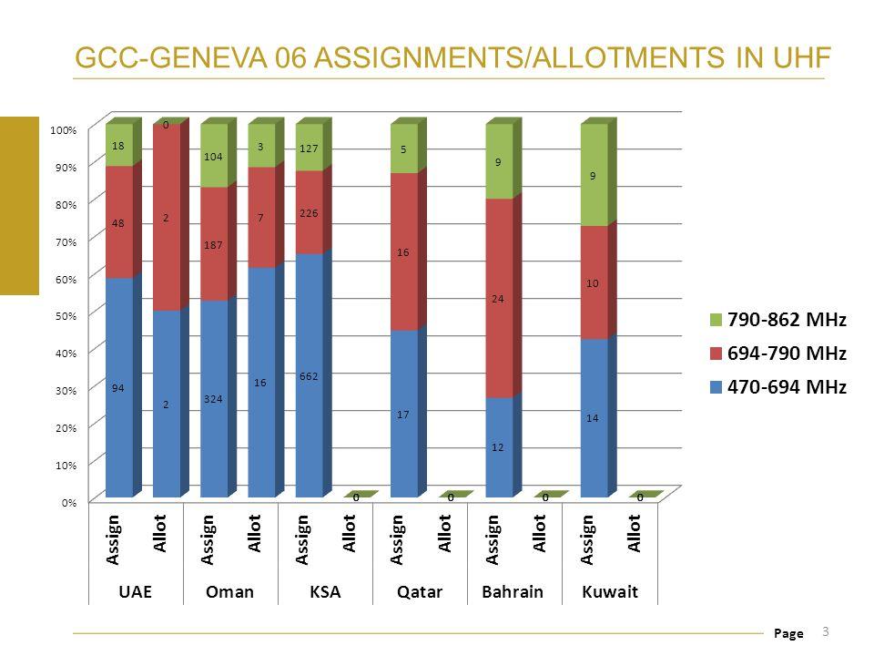 GCC-GENEVA 06 ASSIGNMENTS/ALLOTMENTS IN UHF