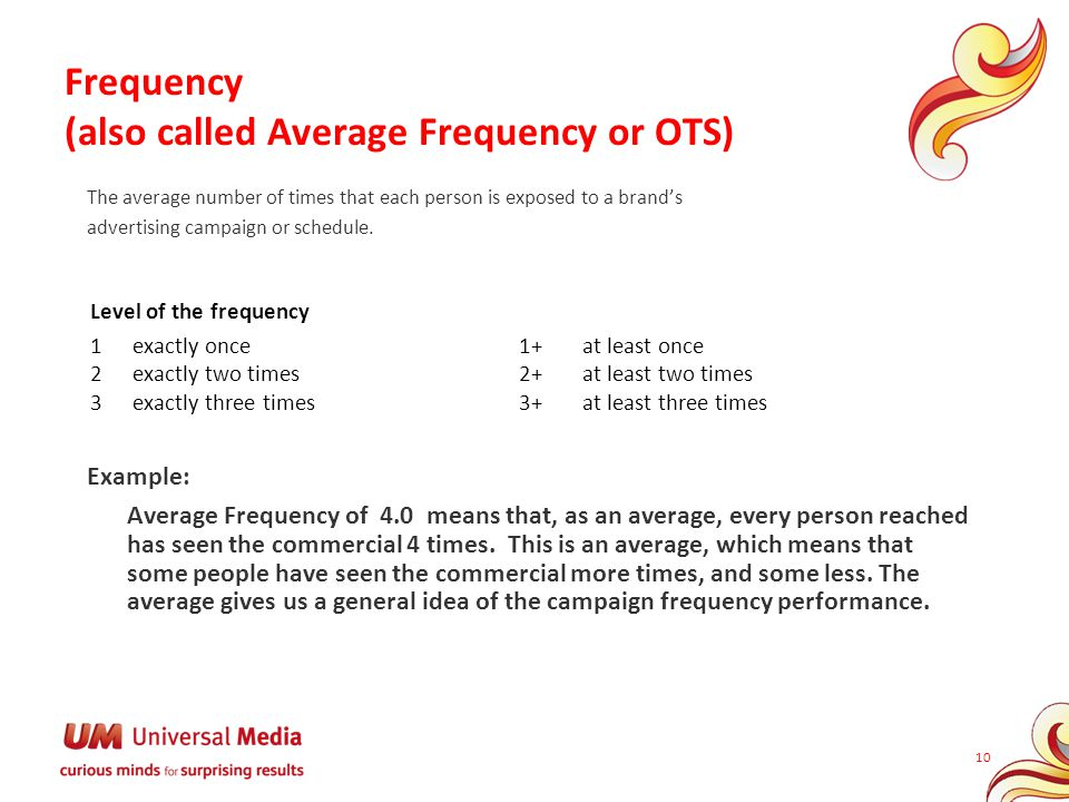 Frequency (also called Average Frequency or OTS)
