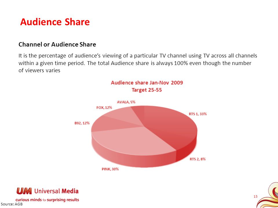 Audience Share Channel or Audience Share