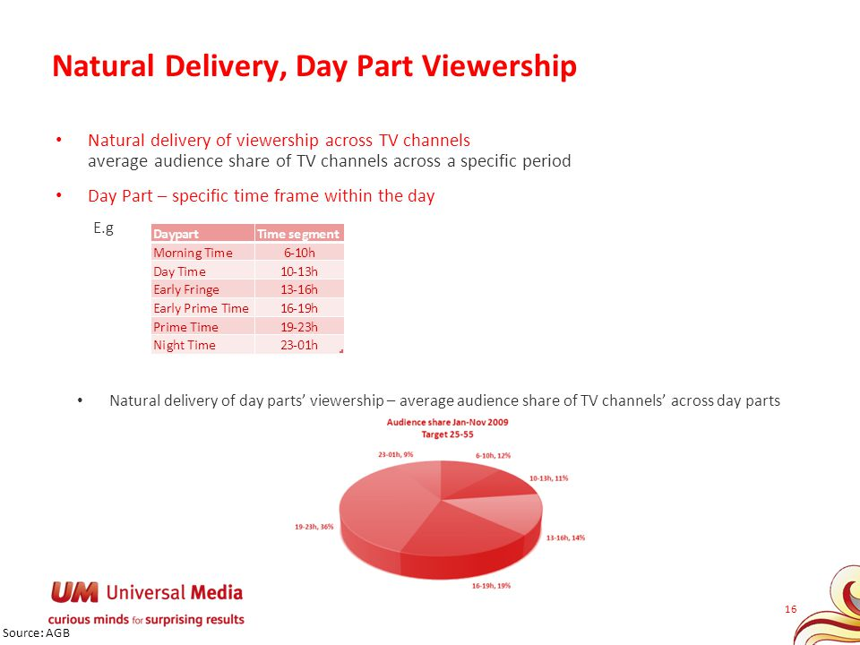 Natural Delivery, Day Part Viewership