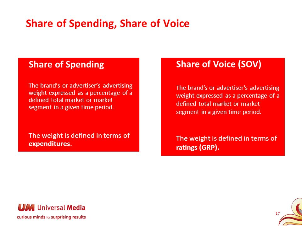 Share of Spending, Share of Voice