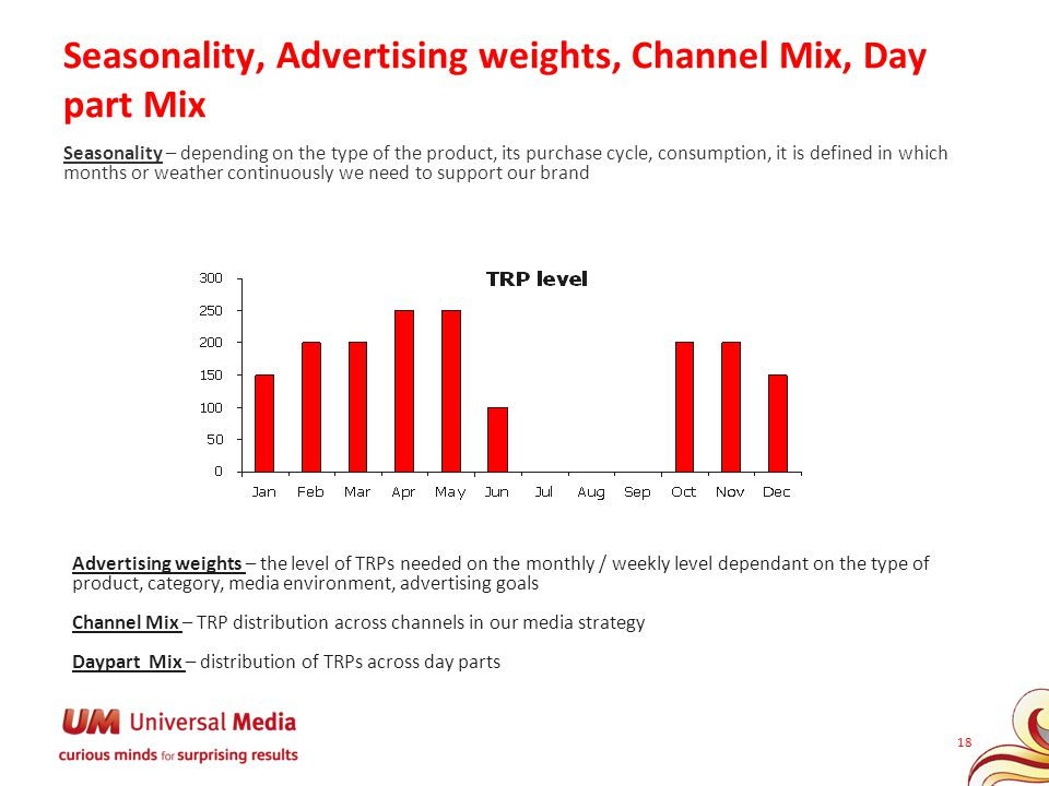 Seasonality, Advertising weights, Channel Mix, Day part Mix