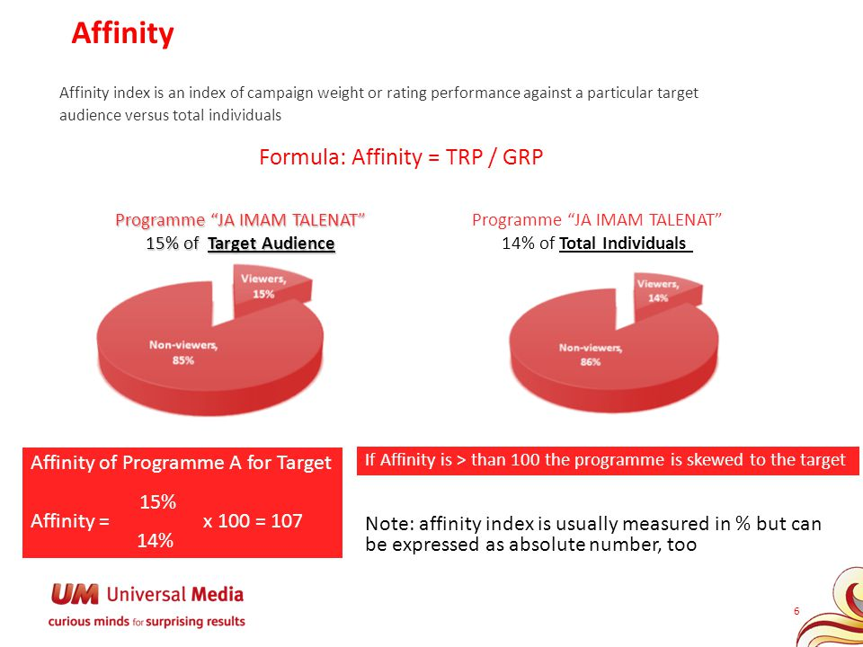Affinity Affinity of Programme A for Target 15% Affinity = x 100 = 107