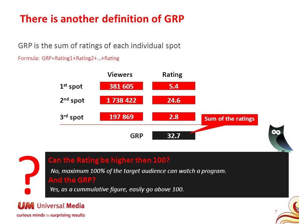 There is another definition of GRP