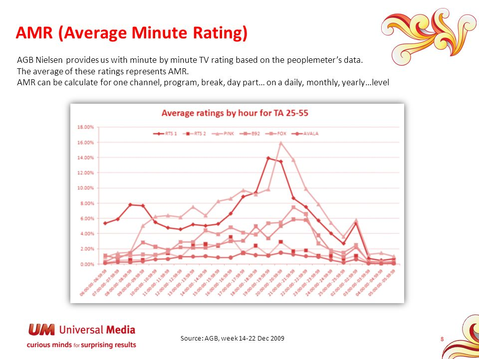 AMR (Average Minute Rating)