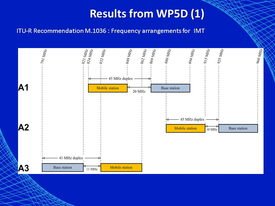 Results from WP5D (1) ITU-R Recommendation M.1036 : Frequency arrangements for IMT