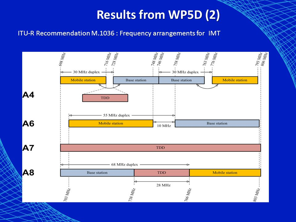 Results from WP5D (2) ITU-R Recommendation M.1036 : Frequency arrangements for IMT