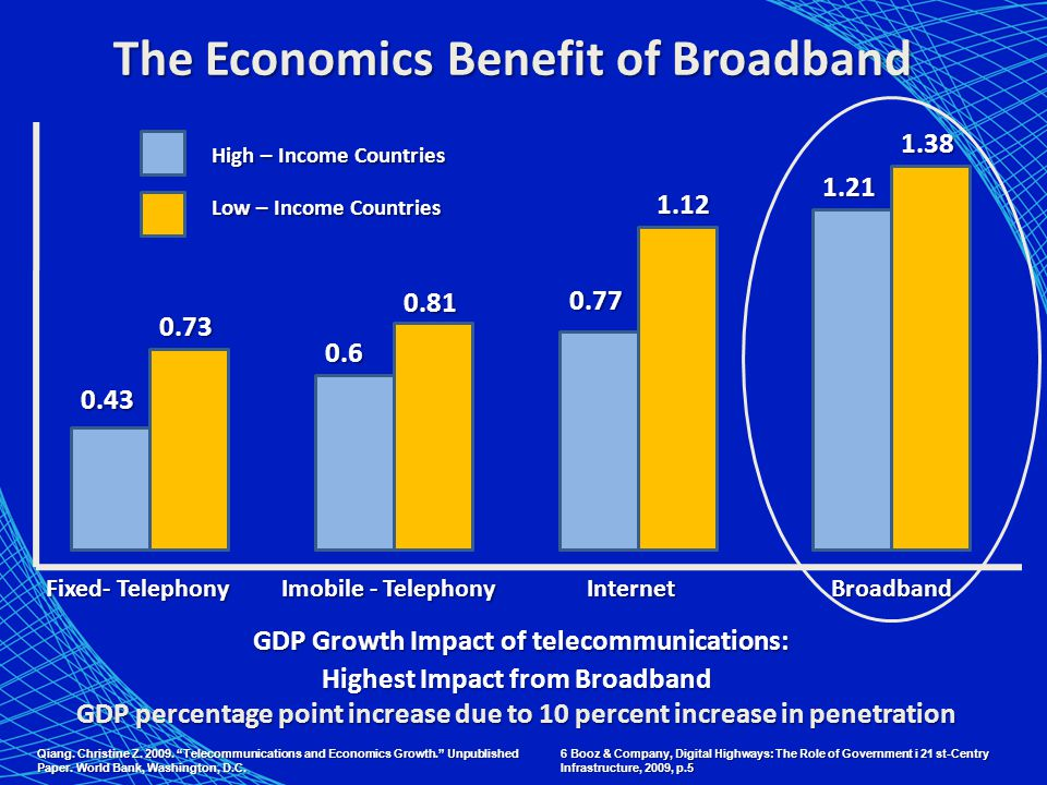 GDP Growth Impact of telecommunications: Highest Impact from Broadband