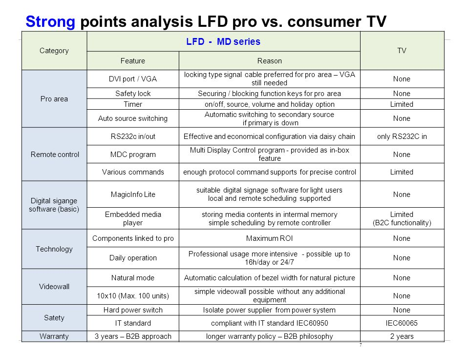 Strong points analysis LFD pro vs. consumer TV
