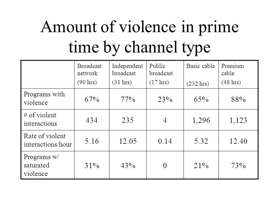 Amount of violence in prime time by channel type