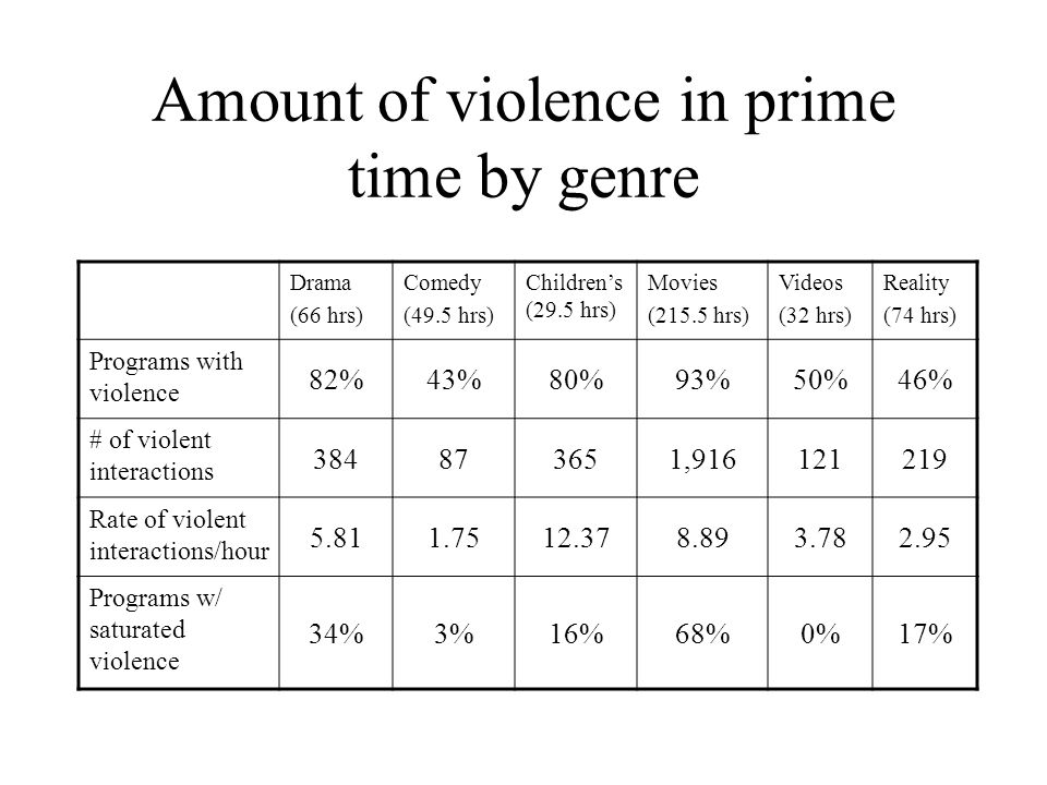 Amount of violence in prime time by genre