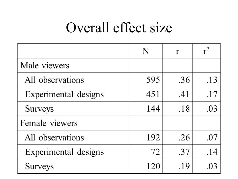 Overall effect size N r r2 Male viewers All observations 595 .36 .13