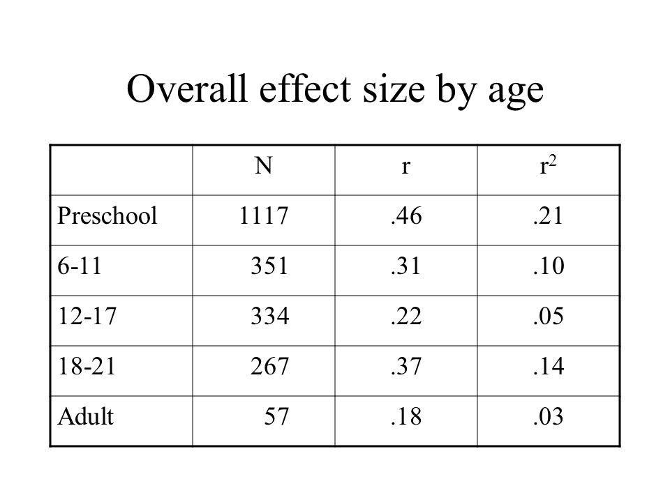 Overall effect size by age