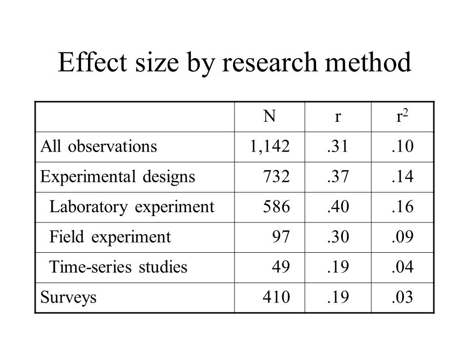 Effect size by research method