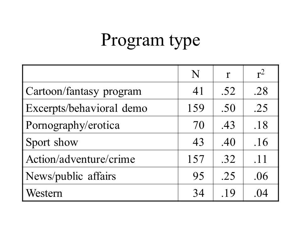 Program type N r r2 Cartoon/fantasy program 41 .52 .28