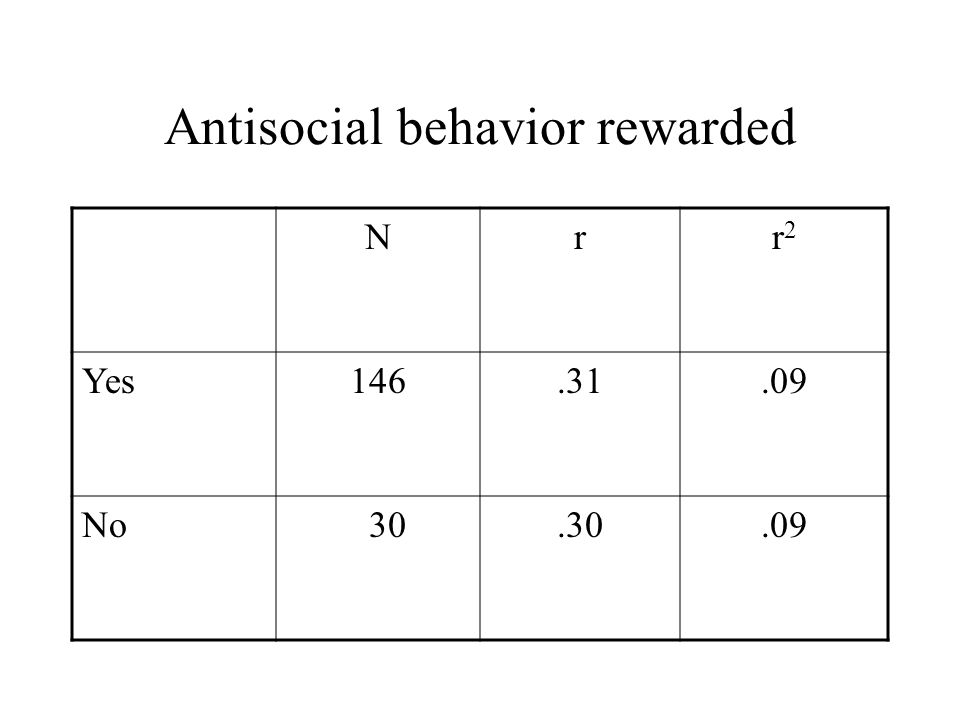 Antisocial behavior rewarded