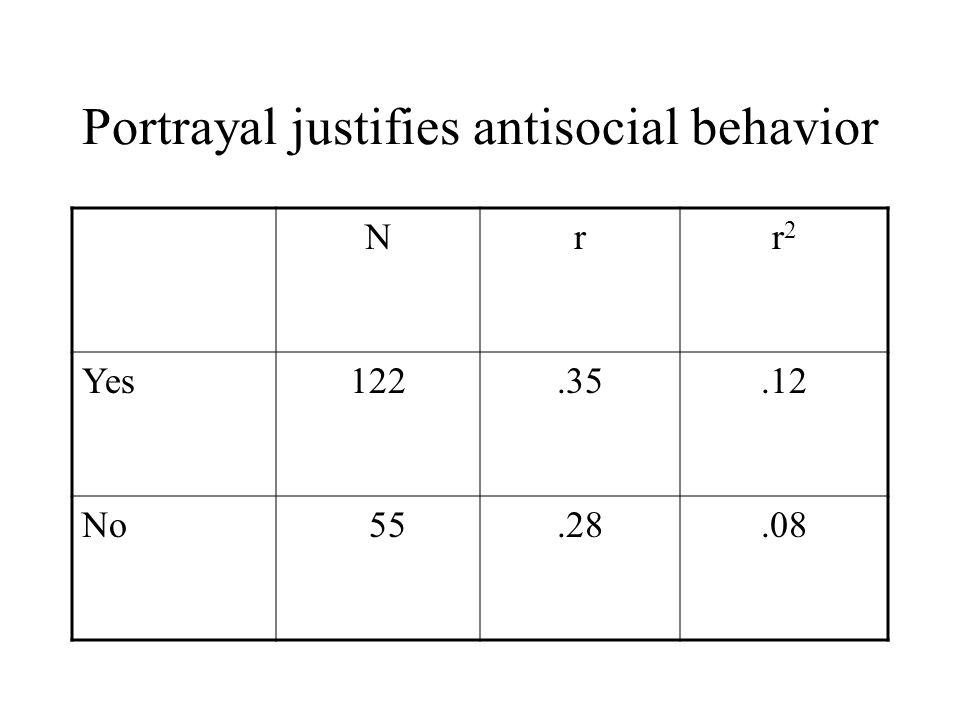 Portrayal justifies antisocial behavior