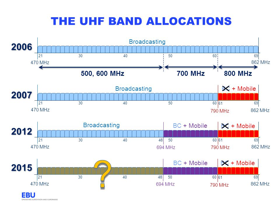 THE uhf BAND ALLOCATIONS