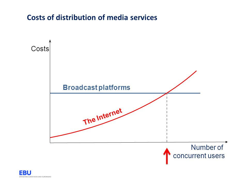 Costs of distribution of media services
