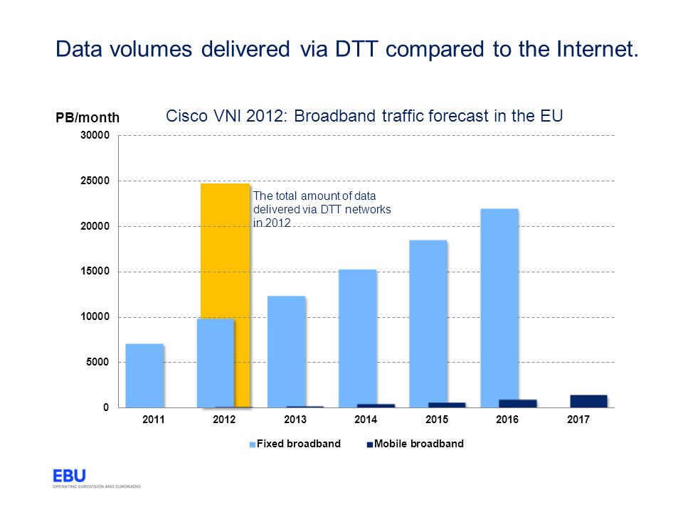 Data volumes delivered via DTT compared to the Internet.